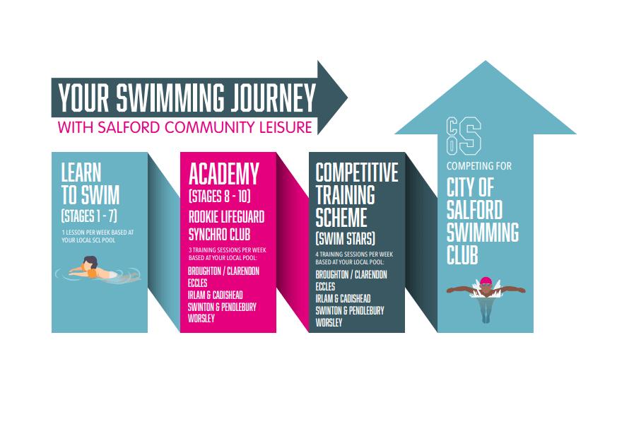 Swimming Journey